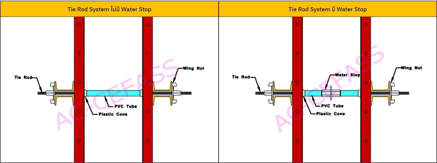 Formworks ThreadBar TieRod WingNut อุปกรณ์ยึดแบบคอนกรีตไทรอดวิงนัทเหล็กรับแรงทนดึงสูง
