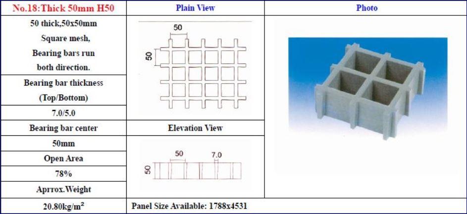 ตะแกรงเกตติ้งไฟเบอร์กล๊าสเหล็กระบายน้ำ  FRP Fiberglass Grating Manhole Cover