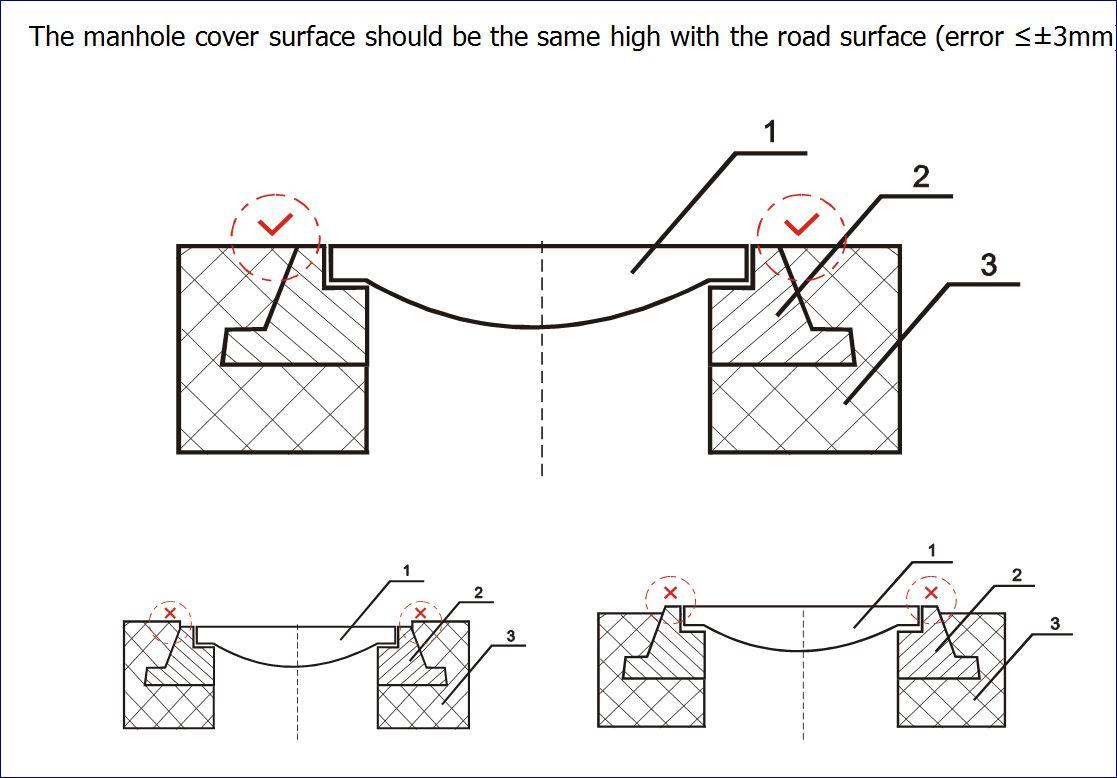 ฝาปิดบ่อท่อพัก  Manhole cover  ตะแกรงฝาบ่อครอบท่อพักระบายน้ำ grting